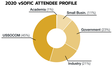 Image of 2019 SOFIC Attendee Profile pie chart, with 1% Academia, 45% USSOCOM, 11% Small Business, 23% Government, and 21% Industry.